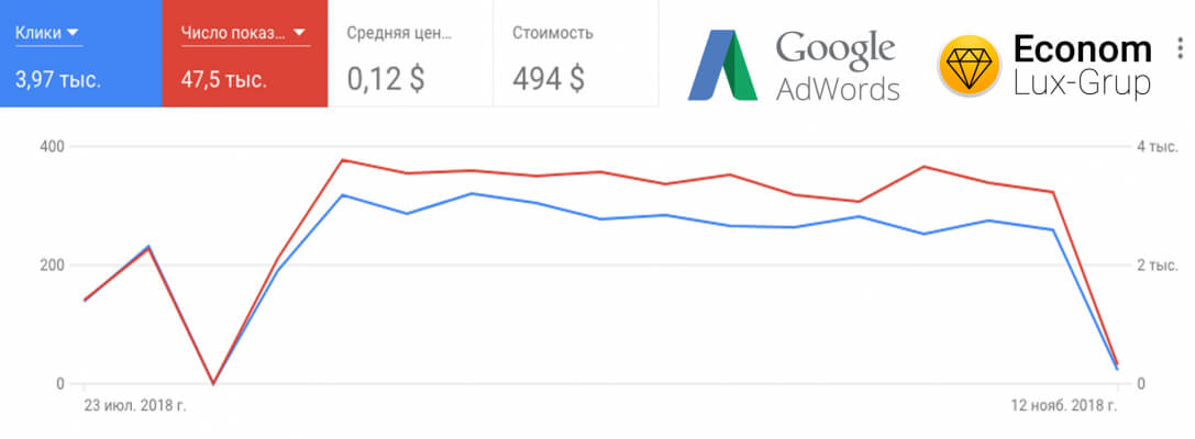EconomLux - рекламная кампания Google Adwords