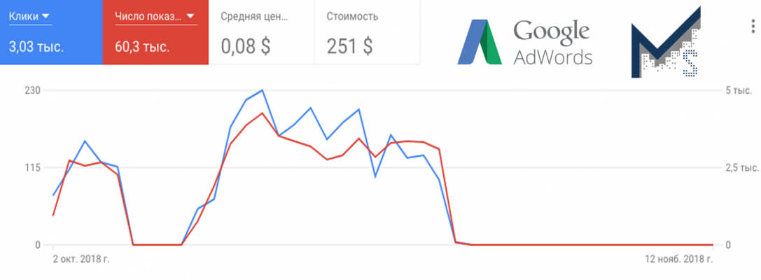 SprintMega - рекламная кампания Google Adwords